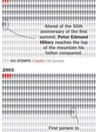 Greed, Weather and Inexperience: See How Mount Everest's Deadly Season Compares to Past Years